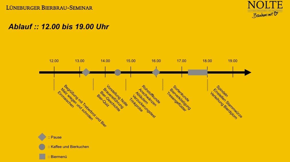 Brauhaus Nolte - Ablauf Bierbrau-Seminar